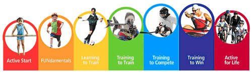 Sport For Life Physical Literacy