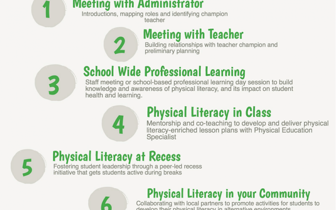 Physical Literacy Resource List